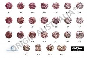 origin australia colour chart of Argyle pink diamonds